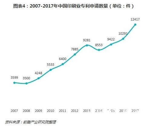2018年中国印刷业现状分析 规模稳步增长、技术进步显著